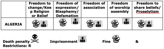 ALGERIA: Freedom of religion or belief