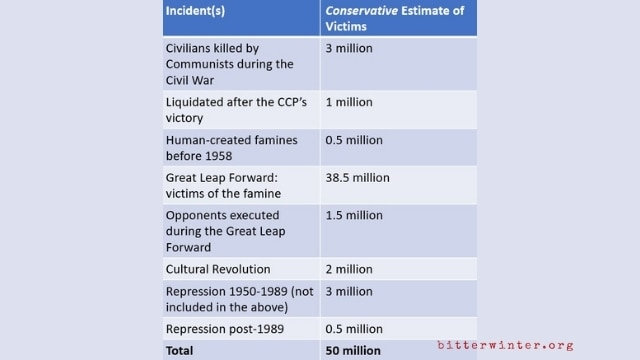 CHINA's CCP: 100th anniversary of the party who killed 50 million